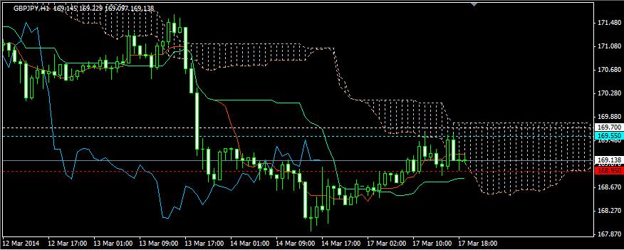 FX投資手法・エントリー