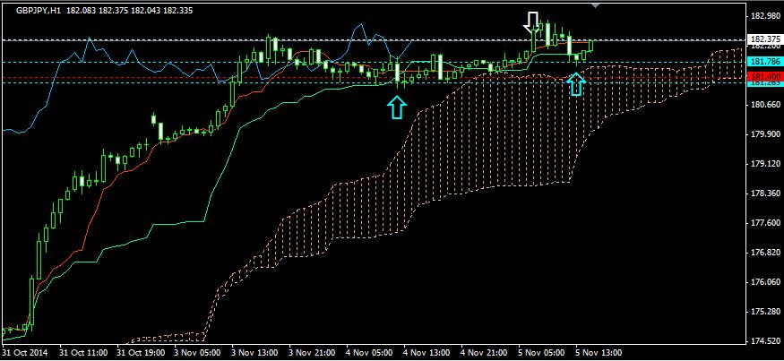 FX投資手法・追加ロング