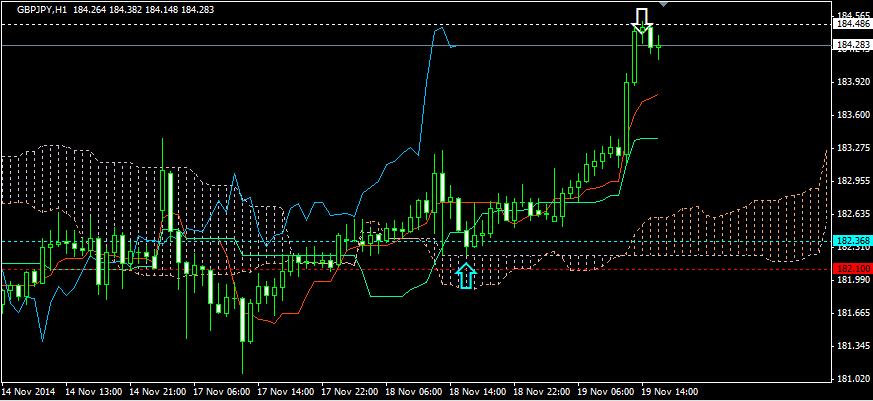 FX投資手法・節目の利食い