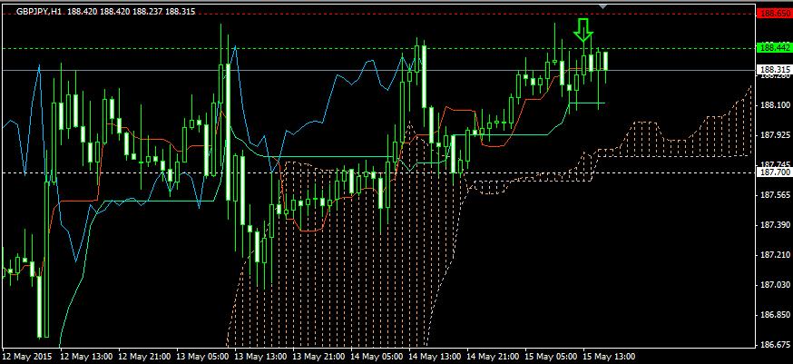 FX投資・デイトレにおける逆張りショート