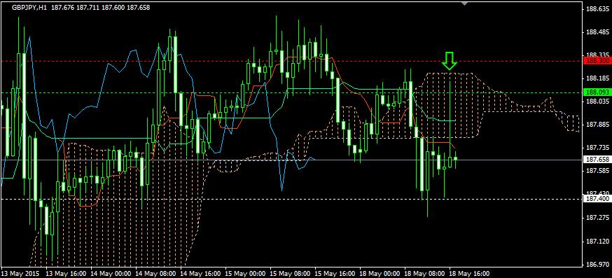 FX投資・雲下抜け後のショート