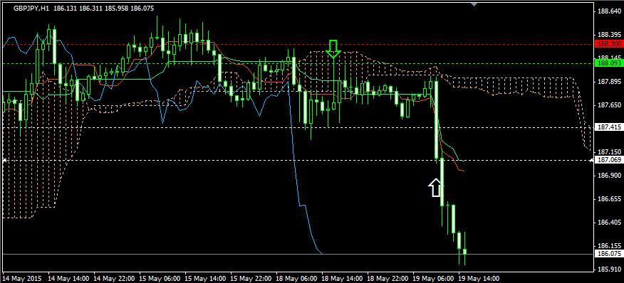 FX投資・雲下抜け後の大幅下落