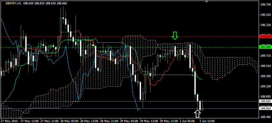 FX投資・雲下抜け後の急落