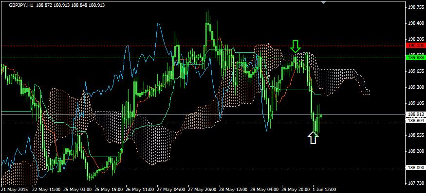 FX投資・雲下抜け後ショートの分割利食い