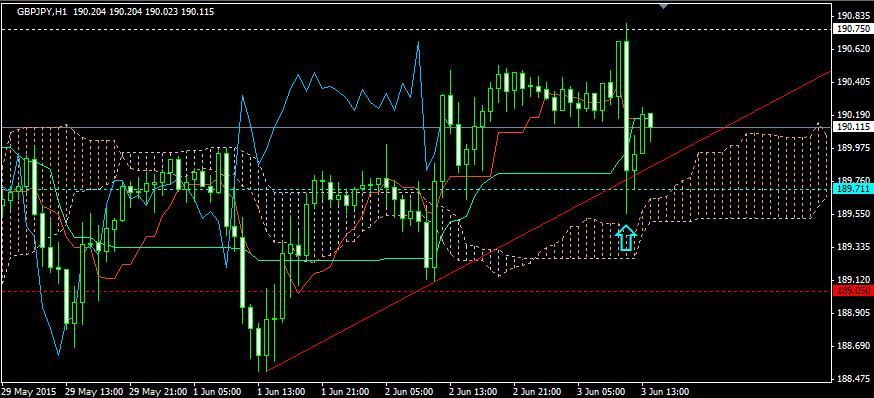 FX投資・トレンドライン02