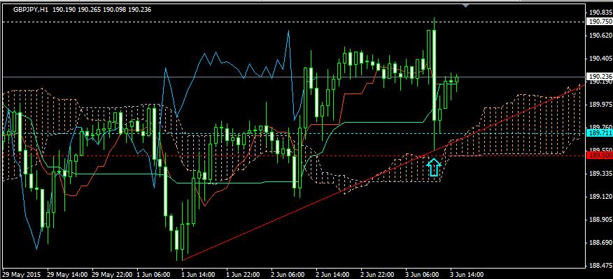FX投資・トレンドラインのロング03
