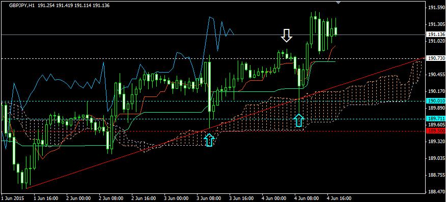 FX投資・トレンドラインの調整