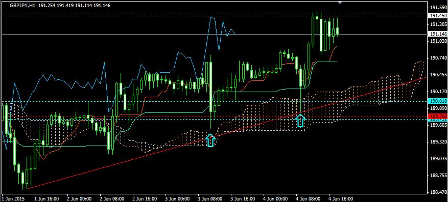 FX投資・トレンドラインの調整02