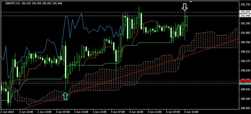 FX投資・トレンドラインのポジションの利食い2