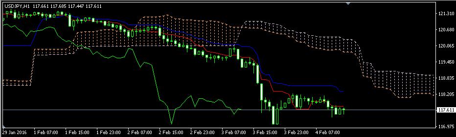 ドル円の動き