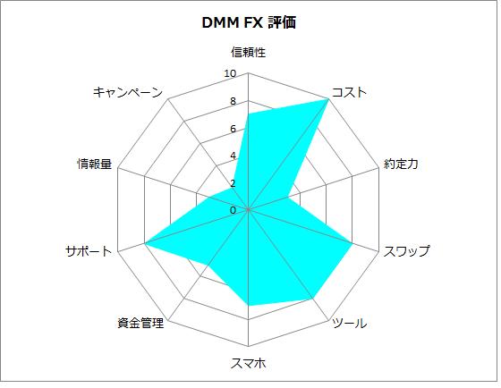 DMM FXの評価