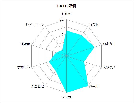 FXTFの評価
