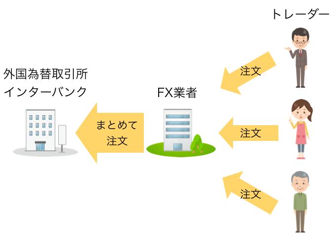 トレーダーの注文はFX業者によって取りまとめられて外国為替証券所に発注される