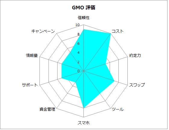 GMOクリック証券の評価