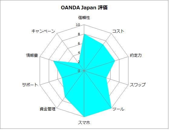 OANDA Japanの評価