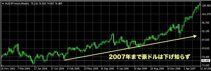 2007年までは豪ドル円はロングしておけば儲かった