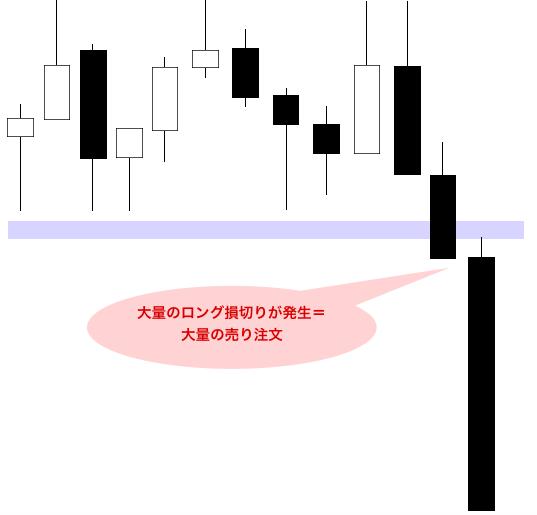 FXの値動きのメカニズム解説。大量のストップ・ロスを巻き込む