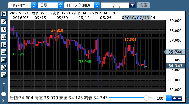 TRY:JPY20160724
