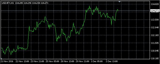 ラインチャートは終値の点を線で結んだもの
