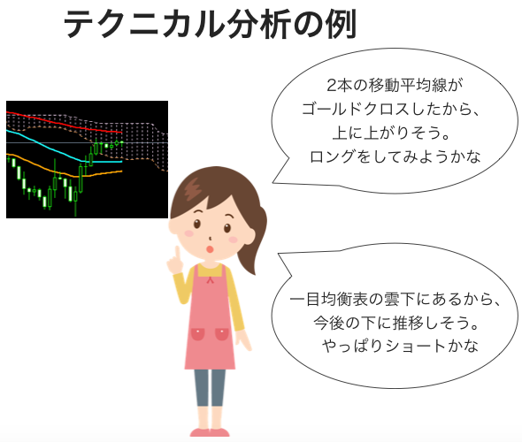 テクニカル分析は過去の値動きとそれを元にしたインジケーターが示すサインから売買の判断を行います
