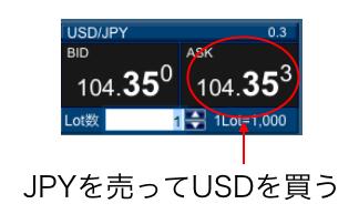 ASKは投資家が買う値段。USD/JPYの場合、左のJPYを売り、右のUSDを買う。この並びはどこの業者も同じ