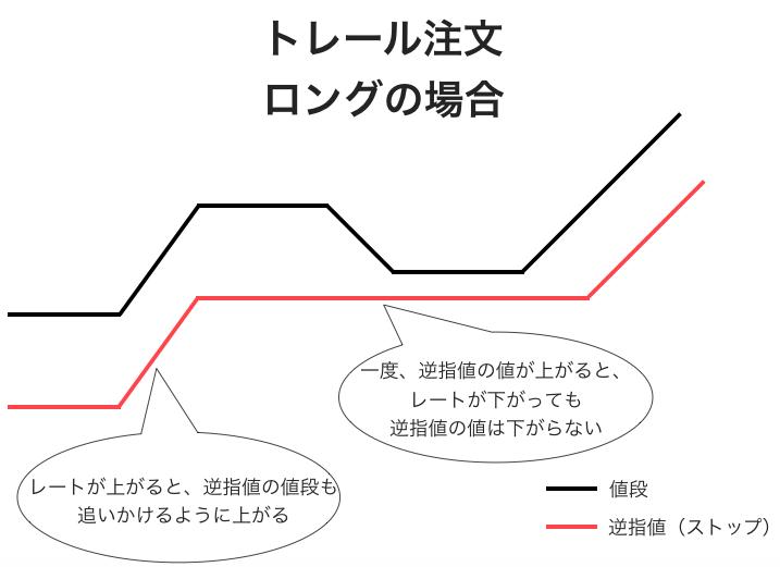 トレール注文の例。ロングの場合は為替レートを追いかけるように逆指値の値段も上がっていく