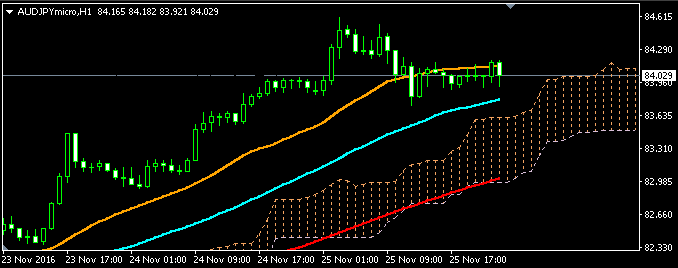 audjpy_28th_nov