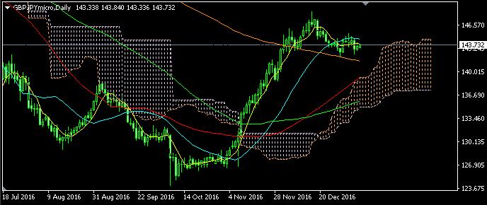 ポンド円1月9日の相場、上昇トレンドの最中にある