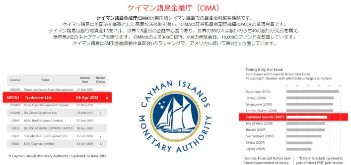 Tradeviewが保有するケイマン諸島のライセンス