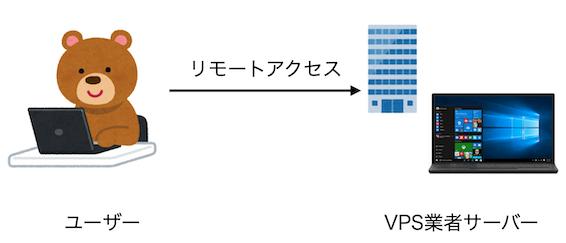 VPSの仕組みの解説図